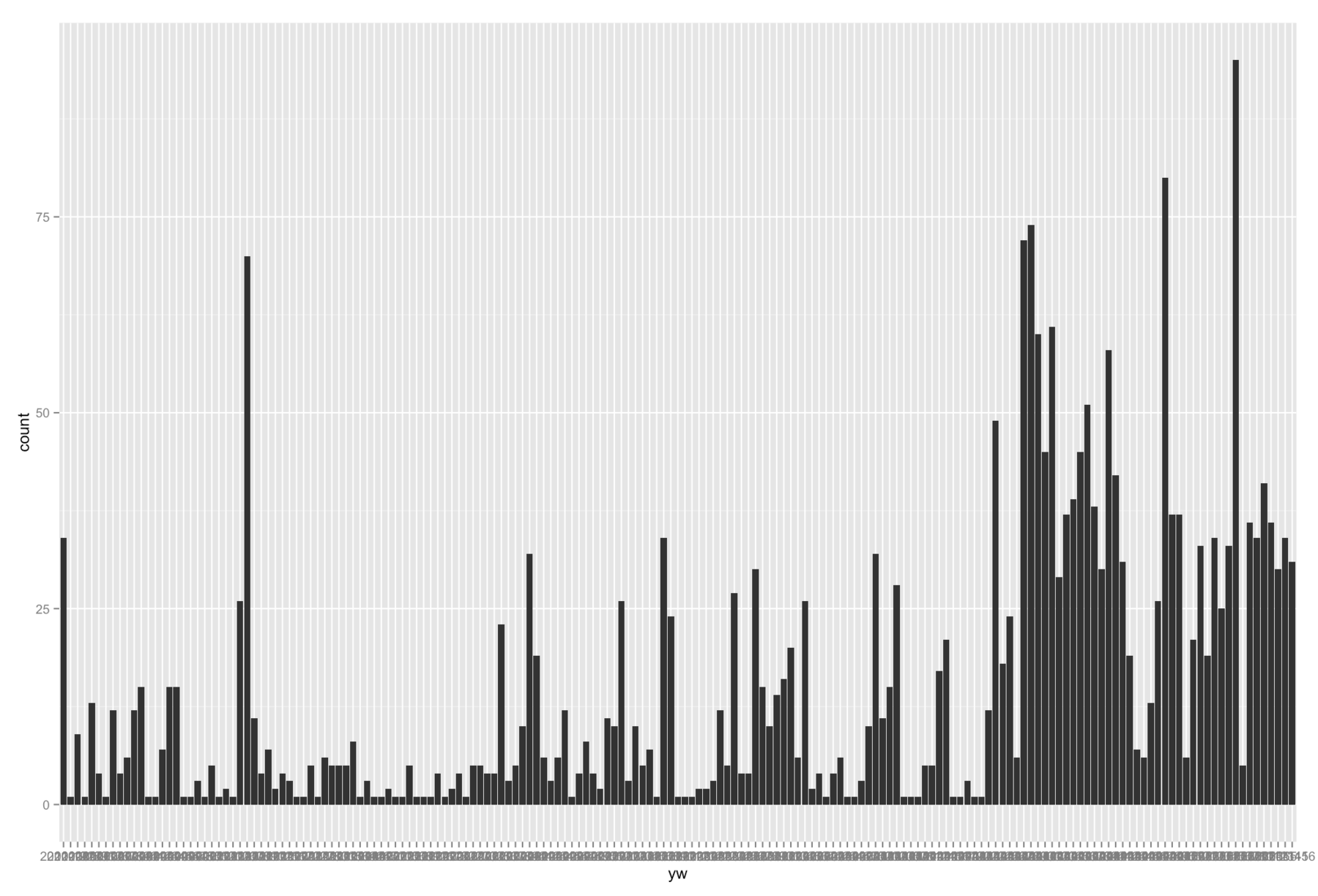 how to make a histogram in excel using data analysis