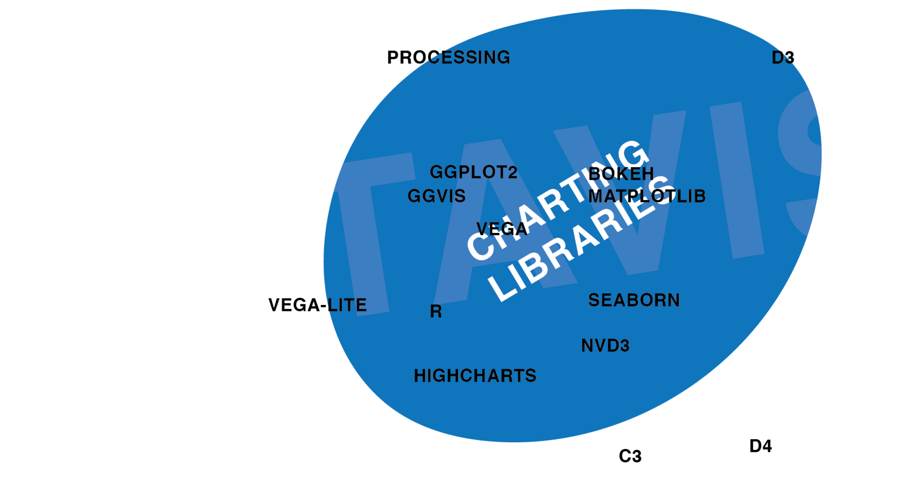 One Chart Twelve Charting Libraries Lisa Charlotte Rost Diagram Also Palm Reading And Meaning On Gosh There Are So Many Out Wikipedia Other Websites Can Find A Comparison Of Ca 50 These Only
