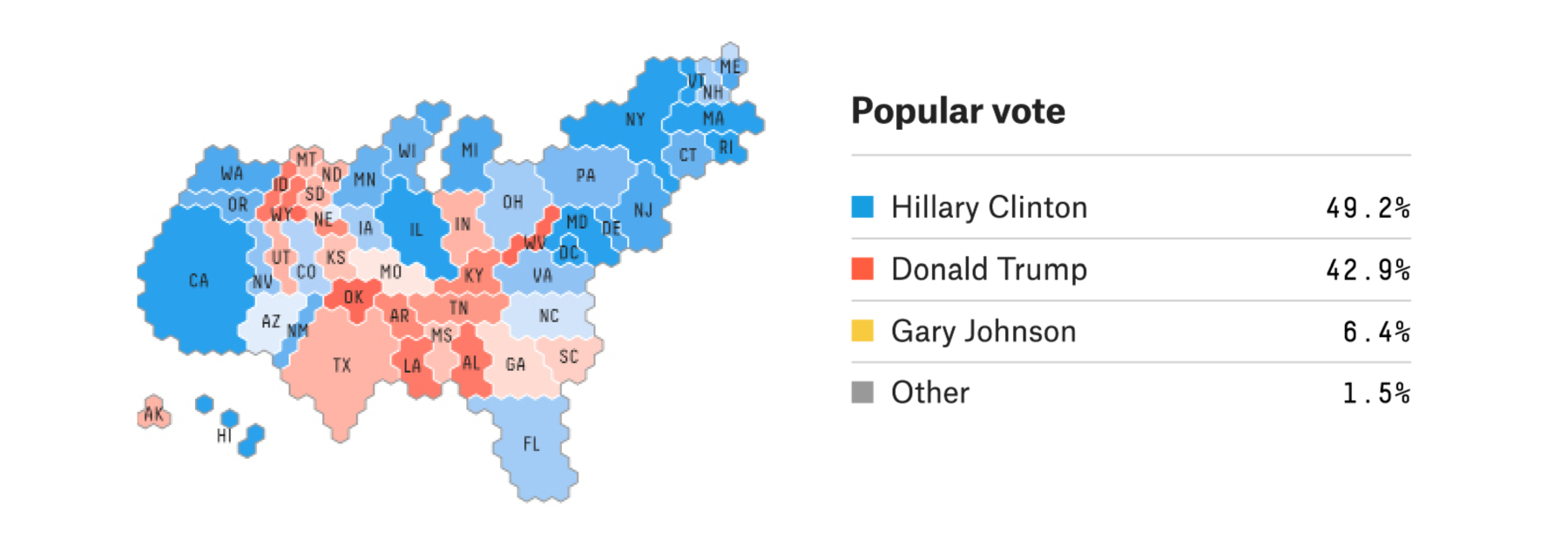 but then i d scroll down to the popular vote and would be confronted with a really really close forecast